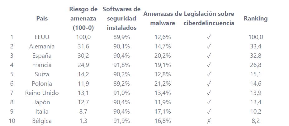España tercer pais con mas ciberataques